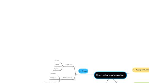 Mind Map: Portafolios de Inversión.