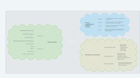 Mind Map: Fundamentos para el estudio de la estructura socio-económica de México
