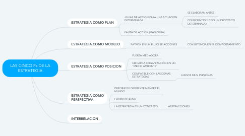Mind Map: LAS CINCO Ps DE LA ESTRATEGIA
