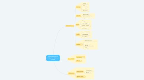 Mind Map: Administración de Usuarios, Roles y Grupos