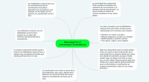 Mind Map: Motricidad Fina Y Coordinación Óculo-Manual