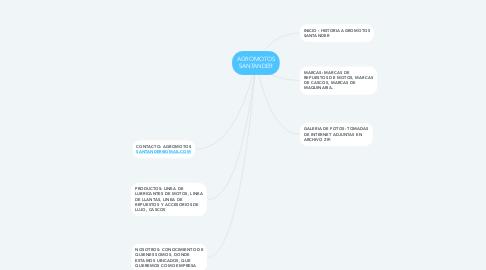 Mind Map: AGROMOTOS SANTANDER