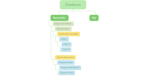 Mind Map: Ortodoncia