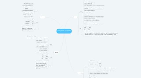 Mind Map: Planejamento Cia de Artes Cênicas e Visuais