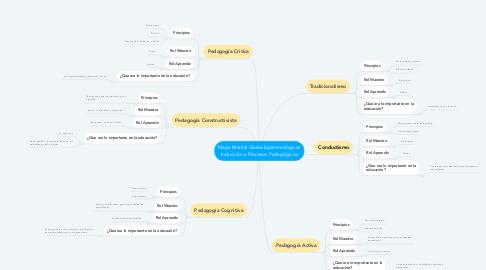 Mind Map: Mapa Mental: Bases Epistemológicas Inducción a Procesos Pedagógicos