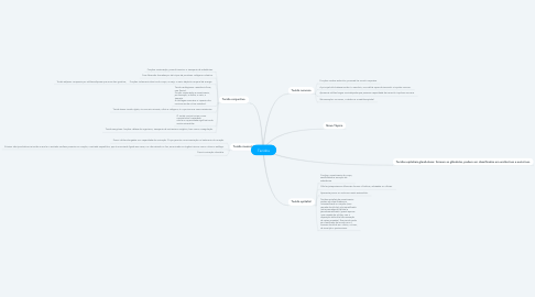Mind Map: Tecidos