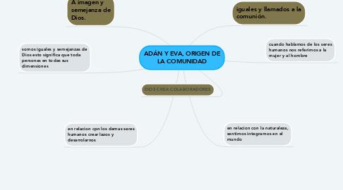Mind Map: somo seres sociales