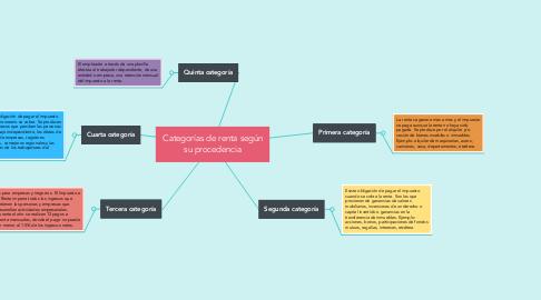 Mind Map: Categorías de renta según su procedencia