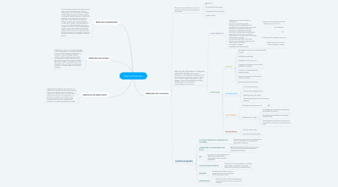 Mind Map: Sistema Financiero