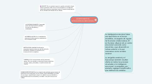 Mind Map: COMPONENTES INTELIGENCIA EMOCIONAL