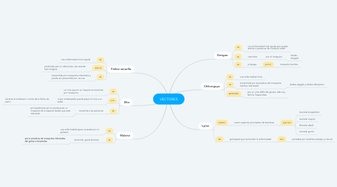 Mind Map: VECTORES