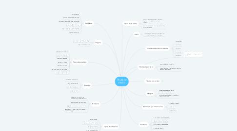 Mind Map: Títulos de crédito.