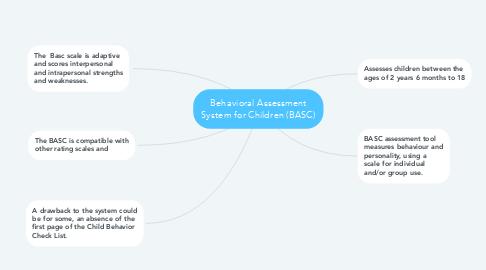Mind Map: Behavioral Assessment System for Children (BASC)