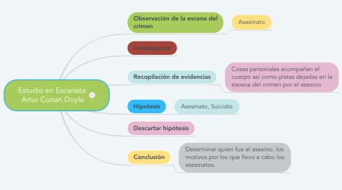 Mind Map: Estudio en Escarlata  Artur Conan Doyle