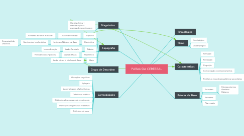 Mind Map: PARALISIA CEREBRAL