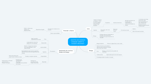 Mind Map: GESTÃO DO DESIGN STEWART EMERY E  ROBERT BRUNNER