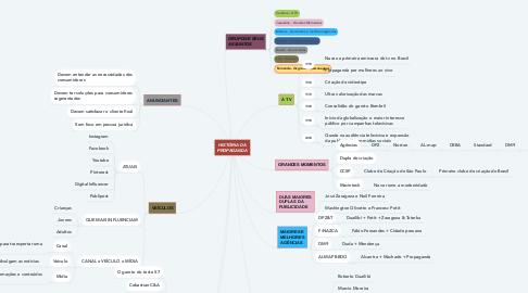 Mind Map: HISTÓRIA DA PROPAGANDA