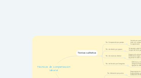 Mind Map: Técnicas de compensación laboral