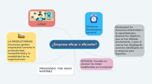 Mind Map: ¿Empresa eficaz o eficiente?
