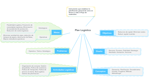 Mind Map: Plan Logistico