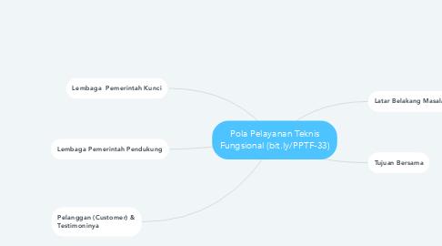 Mind Map: Pola Pelayanan Teknis Fungsional (bit.ly/PPTF-33)