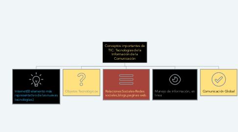 Mind Map: Conceptos importantes de TIC: Tecnologías de la Información de la Comunicación