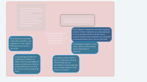 Mind Map: EL FAlSACIONISMO DE KARL POPPER Y EL CONCEPTO DE PARADIGMAS DE THOMAS KUHN