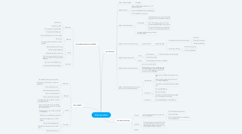 Mind Map: Giáo dục online