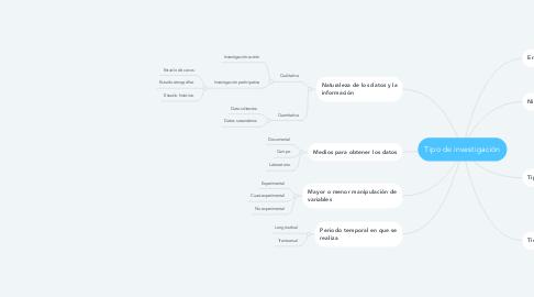 Mind Map: Tipo de investigación
