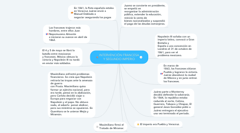 Mind Map: INTERVENCIÓN FRANCESA Y SEGUNDO IMPERIO