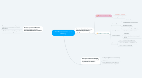 Mind Map: The Effects of Emotions on Learning
