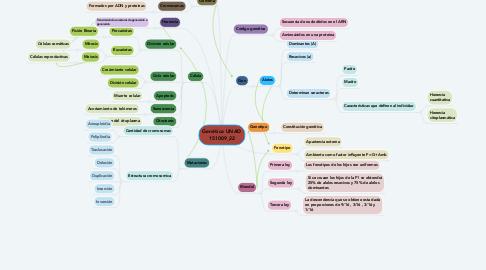 Mind Map: Genética UNAD 151009_22