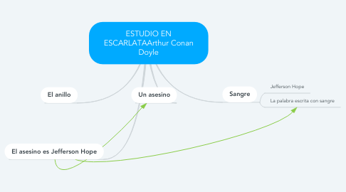 Mind Map: ESTUDIO EN ESCARLATAArthur Conan Doyle