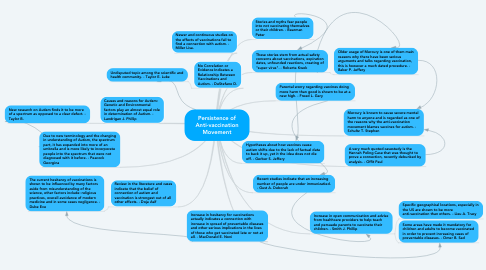 Mind Map: Persistence of Anti-vaccination Movement