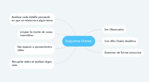 Mind Map: Esquema Mental