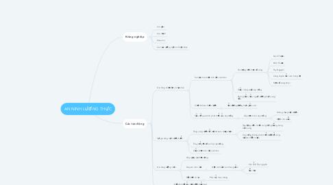 Mind Map: AN NINH LƯƠNG THỰC