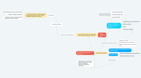 Mind Map: Neutrality of Money