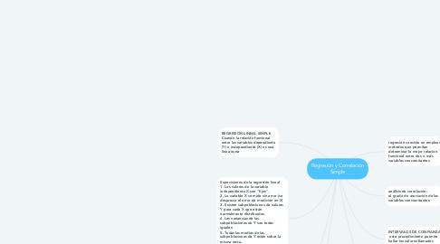 Mind Map: Regresión y Correlación Simple