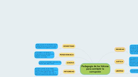 Mind Map: Pedagogía de los Valores para combatir la corrupción