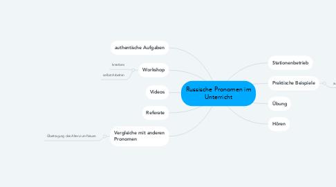 Mind Map: Russische Pronomen im Unterricht