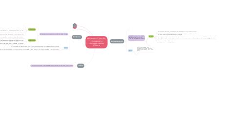 Mind Map: Fenómenos Culturales: Hibridación y Homogeneización Cultural