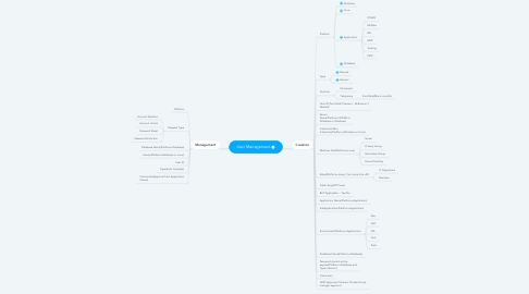 Mind Map: User Management