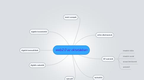 Mind Map: web2.0 az oktatásban