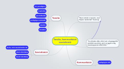Mind Map: Tanulás, kommunikáció szocializáció