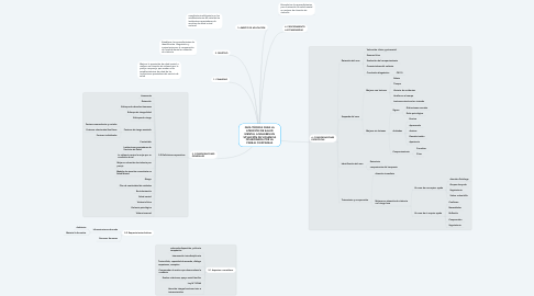 Mind Map: GUÍA TÉCNICA PARA LA ATENCIÓN DE SALUD MENTAL A MUJERES EN SITUACIÓN DE VIOLENCIA OCASIONADA POR LA PAREJA O EXPAREJA