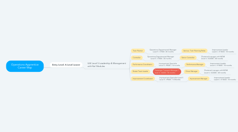 Mind Map: Operations Apprentice Career Map