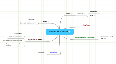 Mind Map: Sistema de Matricula