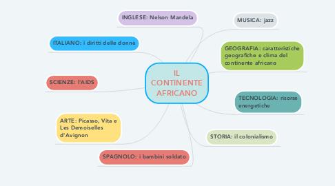 Mind Map: IL CONTINENTE AFRICANO