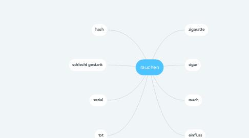 Mind Map: rauchen