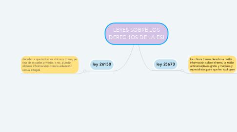 Mind Map: LEYES SOBRE LOS DERECHOS DE LA ESI